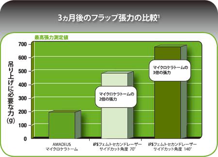 3か月後のフラップ張力の比較