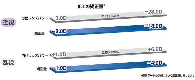 ICLの矯正量